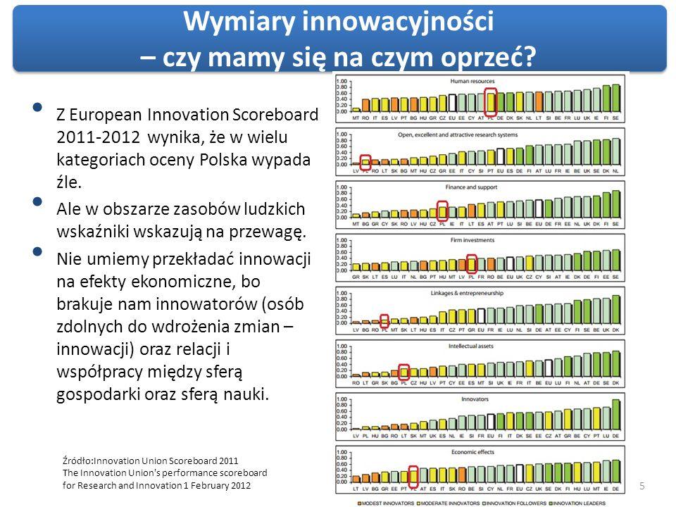 Wymiary innowacyjności – czy mamy się na czym oprzeć
