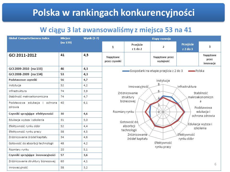 Polska w rankingach konkurencyjności