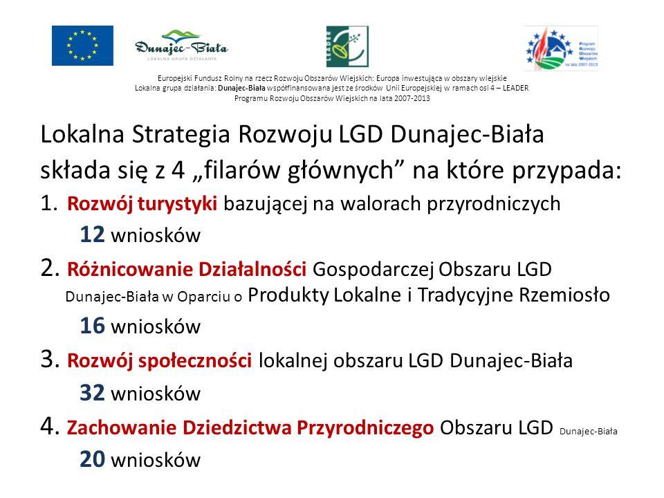 Lokalna Strategia Rozwoju LGD Dunajec-Biała