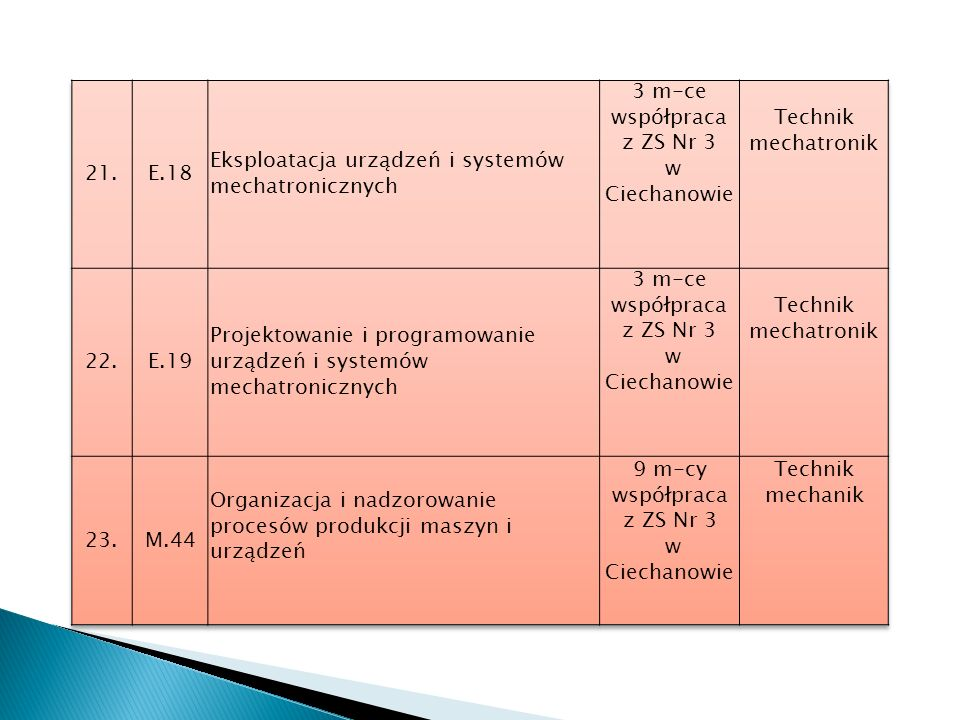 21. E.18. Eksploatacja urządzeń i systemów mechatronicznych. 3 m-ce. współpraca. z ZS Nr 3. w Ciechanowie.