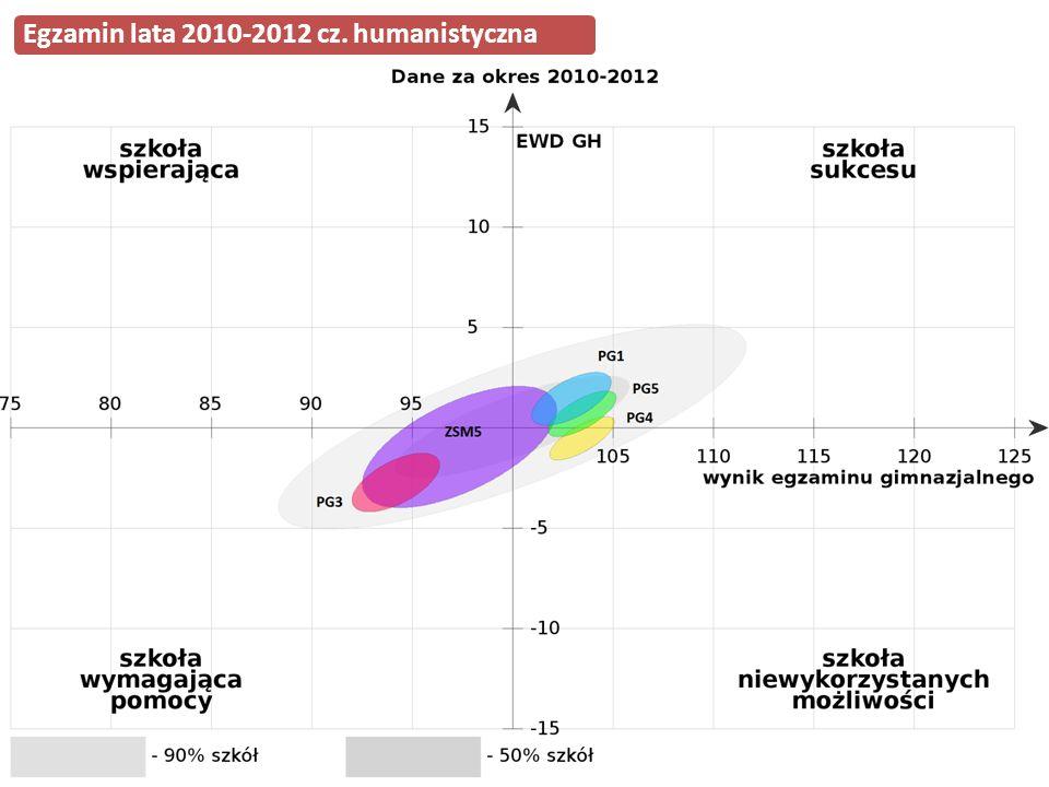 Egzamin lata 2010-2012 cz. humanistyczna