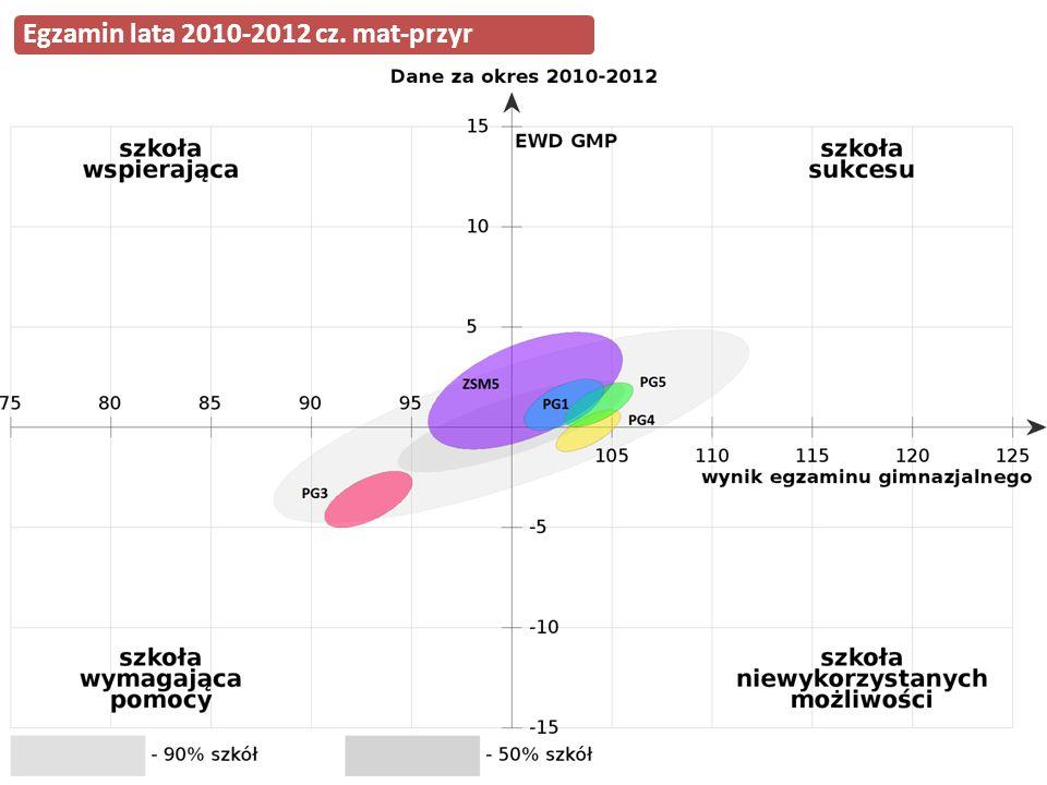 Egzamin lata 2010-2012 cz. mat-przyr