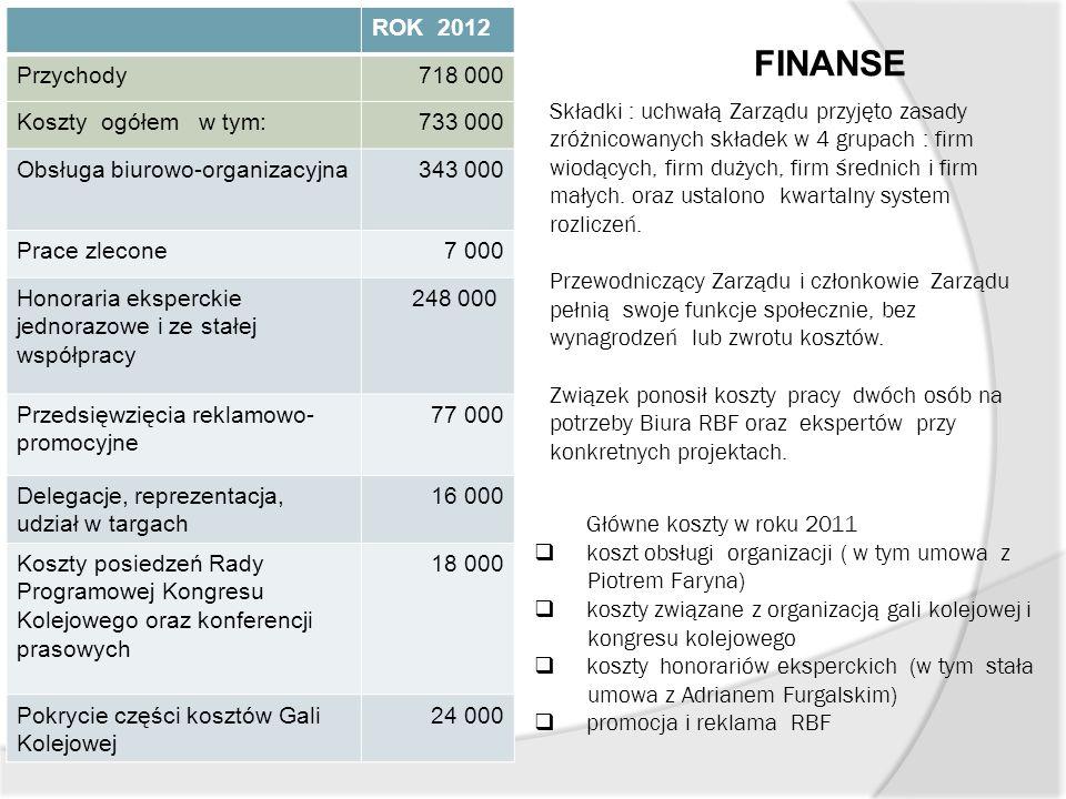 FINANSE ROK 2012 Przychody 718 000 Koszty ogółem w tym: 733 000
