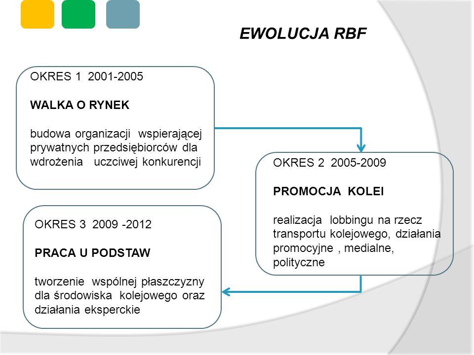 EWOLUCJA RBF OKRES 1 2001-2005 WALKA O RYNEK
