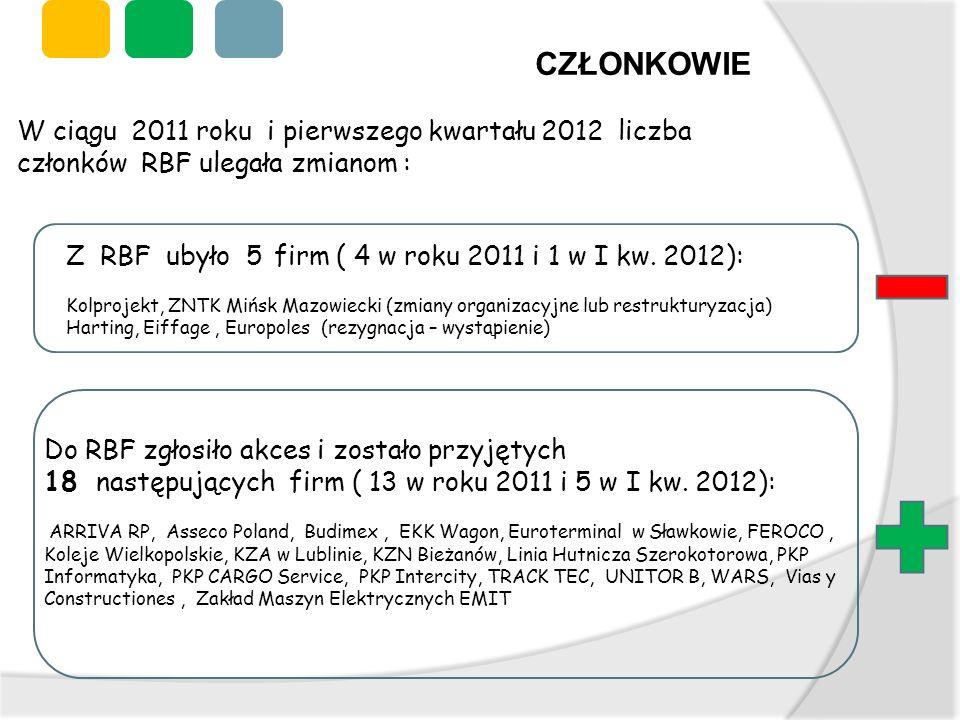 CZŁONKOWIE W ciągu 2011 roku i pierwszego kwartału 2012 liczba