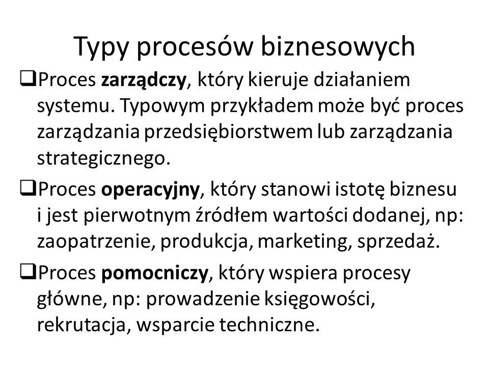 Typy procesów biznesowych