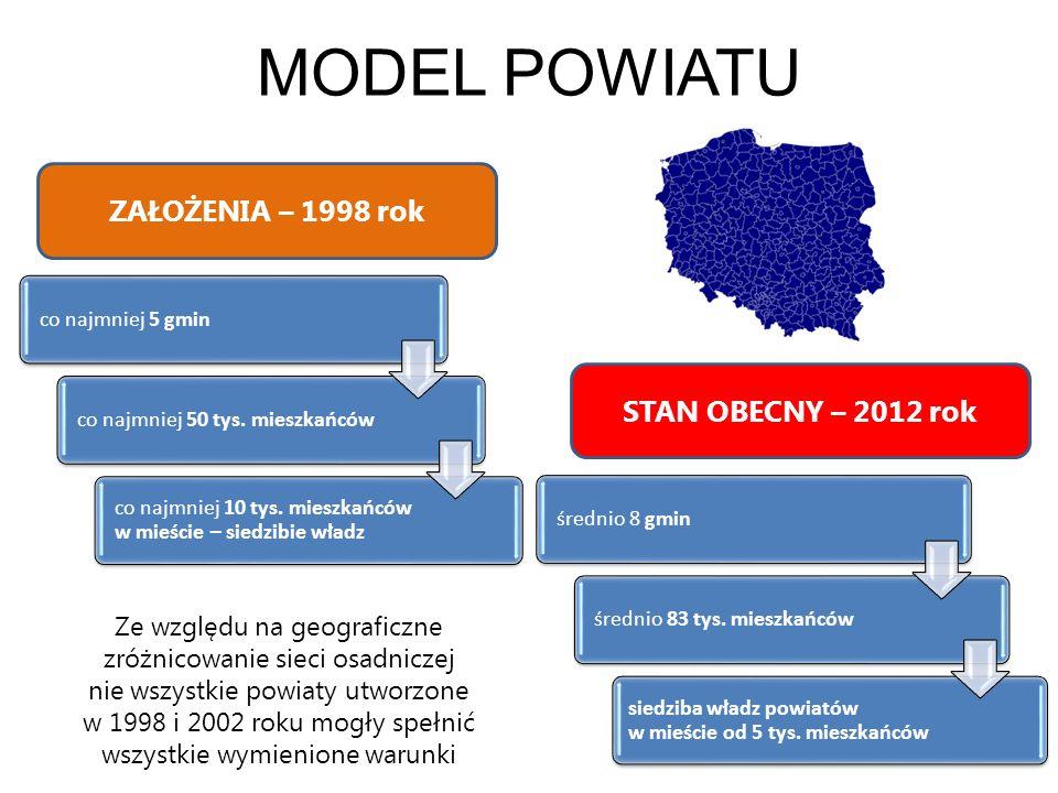 MODEL POWIATU ZAŁOŻENIA – 1998 rok STAN OBECNY – 2012 rok