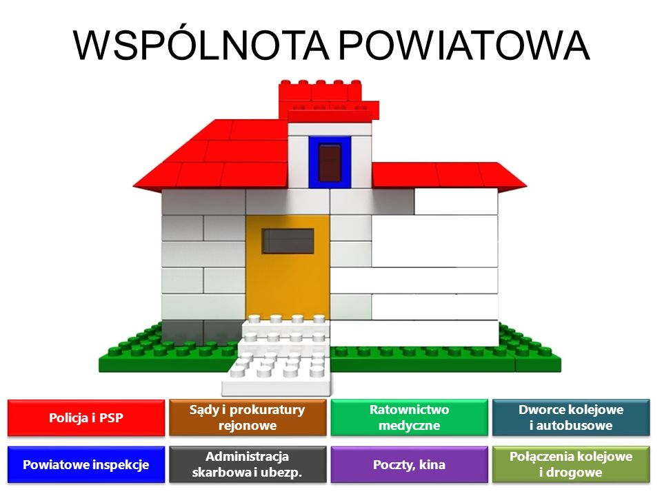 WSPÓLNOTA POWIATOWA Policja i PSP Sądy i prokuratury rejonowe