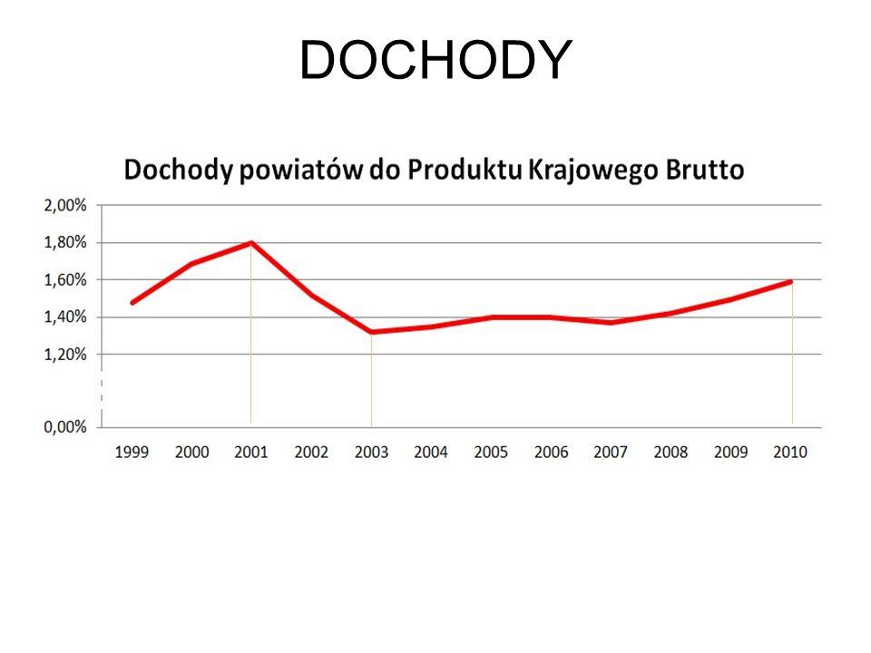 DOCHODY Wartości wyróżnione: 1,8% w 2001, 1,32% w 2003, 1,59% w 2010