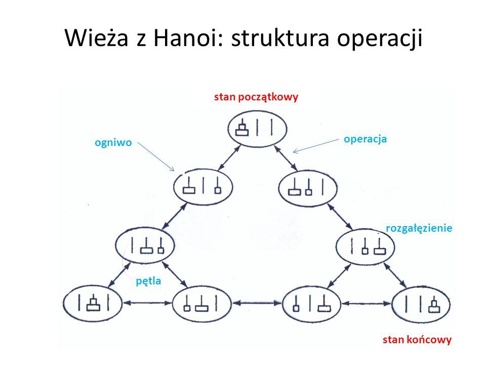 Wieża z Hanoi: struktura operacji