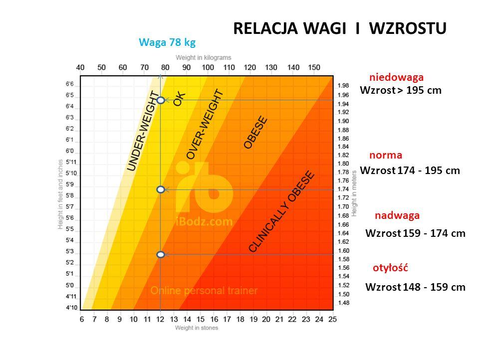 RELACJA WAGI I WZROSTU Waga 78 kg niedowaga Wzrost > 195 cm norma