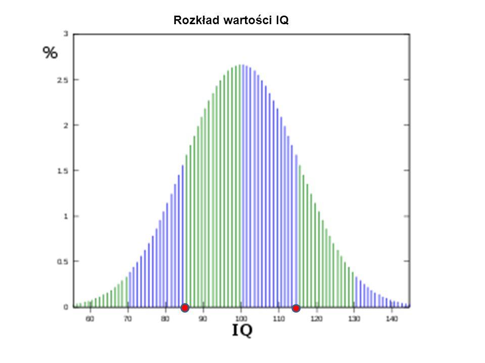 Rozkład wartości IQ