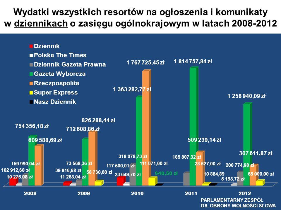Wydatki wszystkich resortów na ogłoszenia i komunikaty w dziennikach o zasięgu ogólnokrajowym w latach 2008-2012