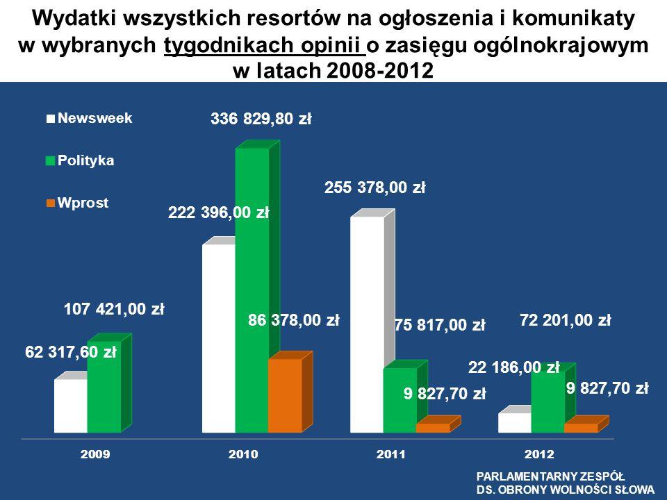 Wydatki wszystkich resortów na ogłoszenia i komunikaty w wybranych tygodnikach opinii o zasięgu ogólnokrajowym w latach 2008-2012