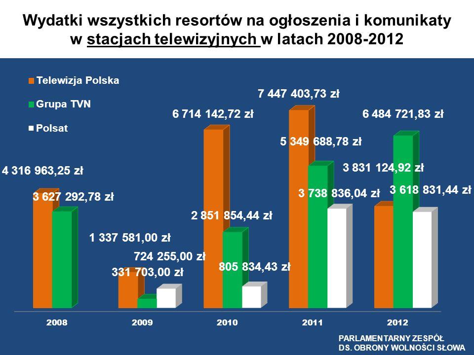 Wydatki wszystkich resortów na ogłoszenia i komunikaty w stacjach telewizyjnych w latach 2008-2012