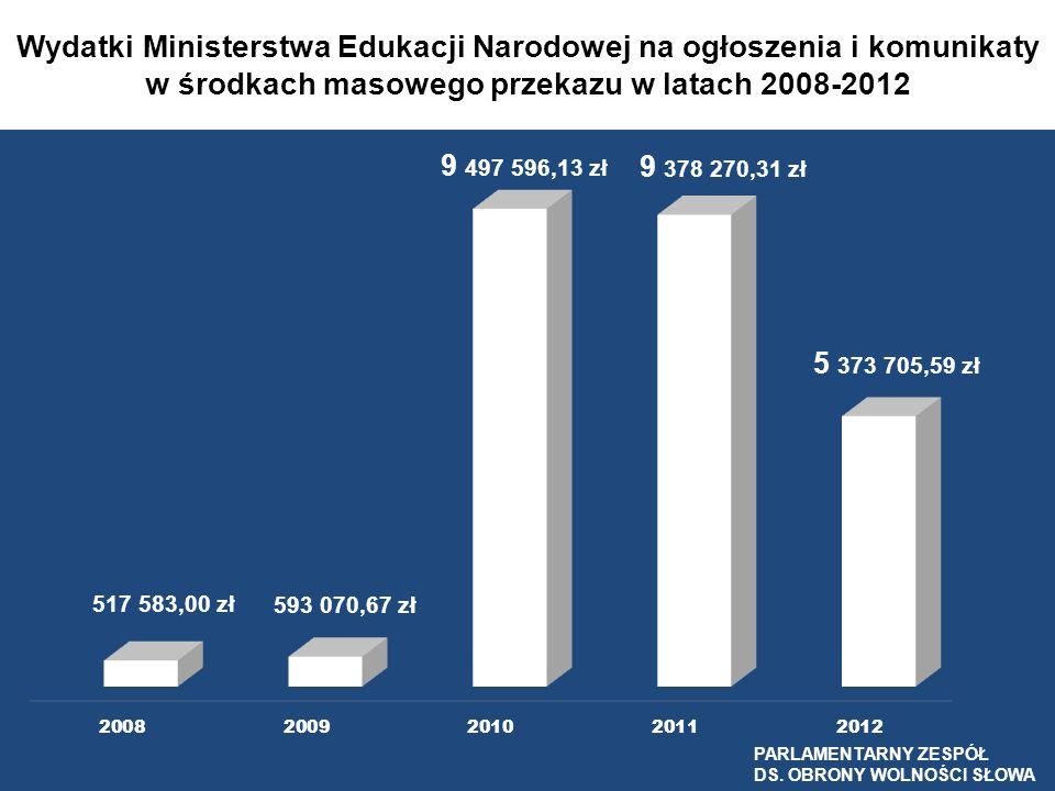 Wydatki Ministerstwa Edukacji Narodowej na ogłoszenia i komunikaty w środkach masowego przekazu w latach 2008-2012