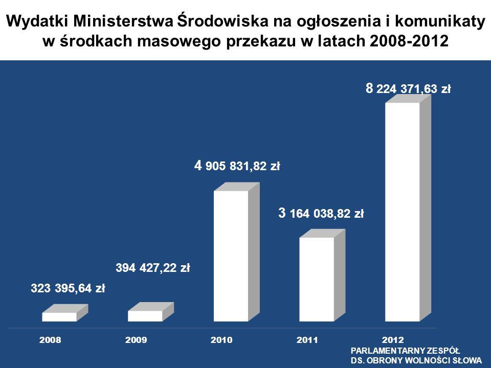 Wydatki Ministerstwa Środowiska na ogłoszenia i komunikaty w środkach masowego przekazu w latach 2008-2012