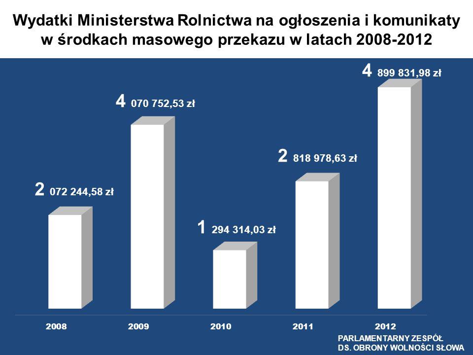 Wydatki Ministerstwa Rolnictwa na ogłoszenia i komunikaty w środkach masowego przekazu w latach 2008-2012