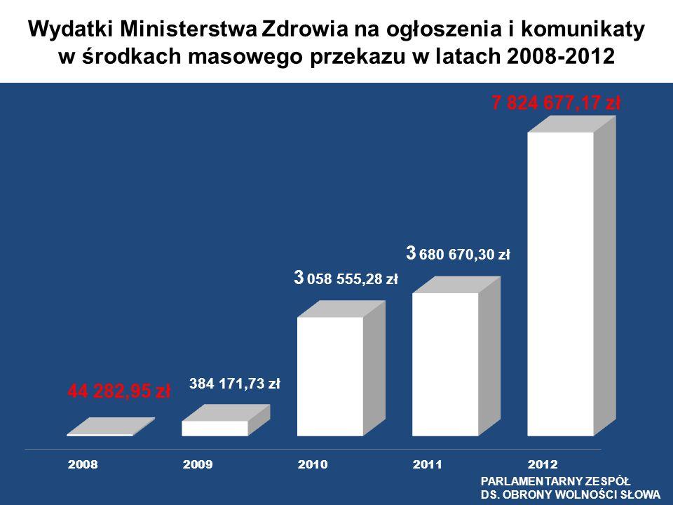 Wydatki Ministerstwa Zdrowia na ogłoszenia i komunikaty
