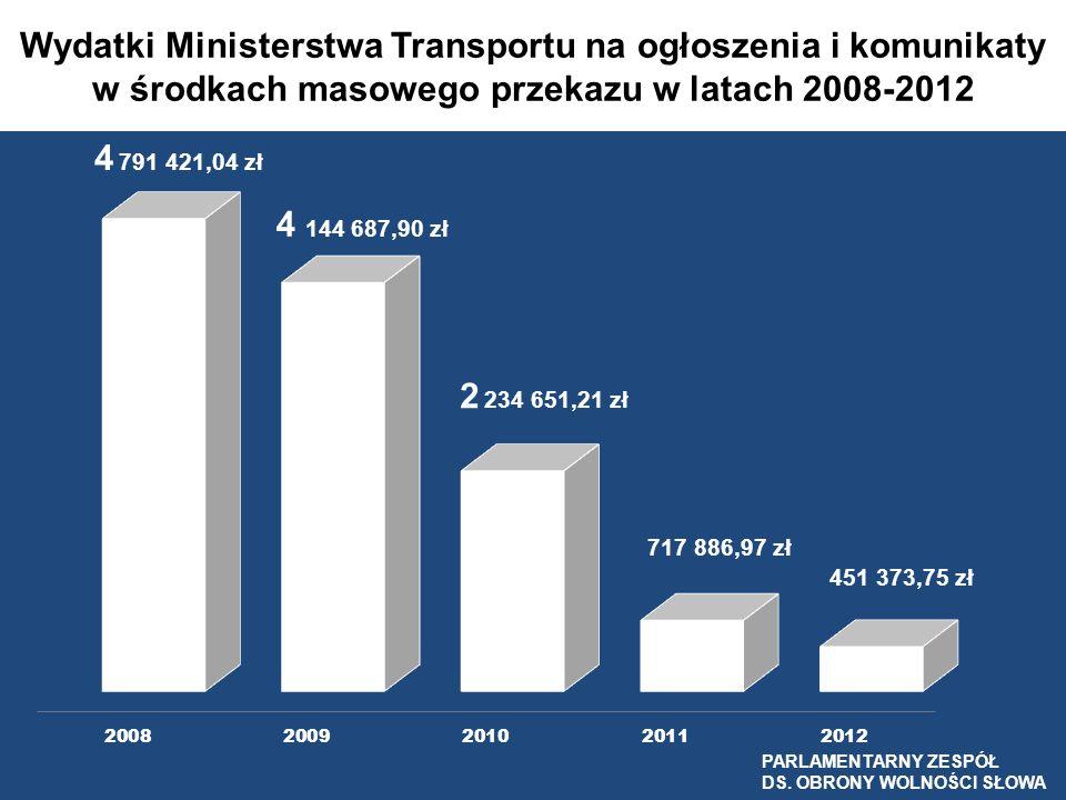 Wydatki Ministerstwa Transportu na ogłoszenia i komunikaty w środkach masowego przekazu w latach 2008-2012
