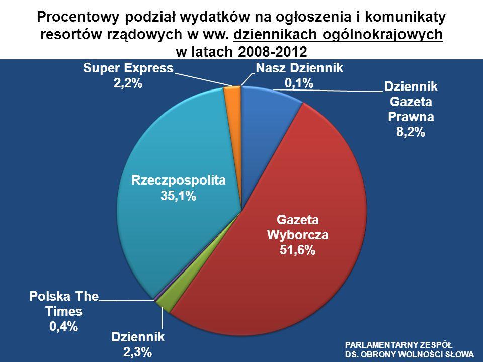 Procentowy podział wydatków na ogłoszenia i komunikaty resortów rządowych w ww. dziennikach ogólnokrajowych