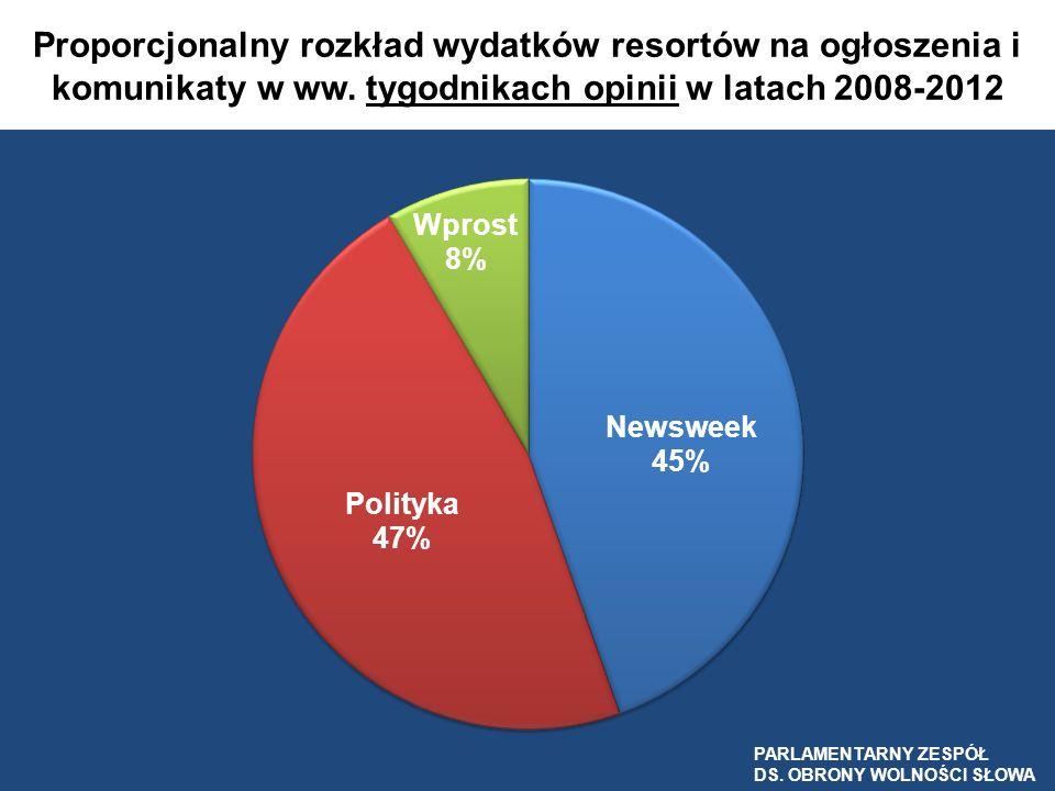Proporcjonalny rozkład wydatków resortów na ogłoszenia i komunikaty w ww. tygodnikach opinii w latach 2008-2012