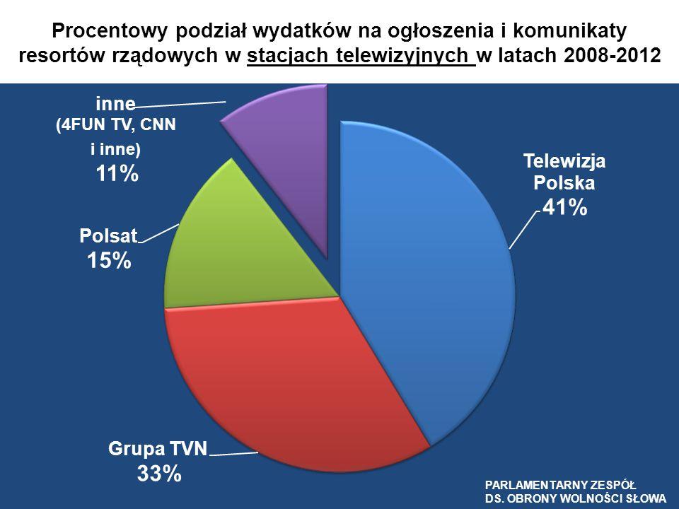 Procentowy podział wydatków na ogłoszenia i komunikaty resortów rządowych w stacjach telewizyjnych w latach 2008-2012
