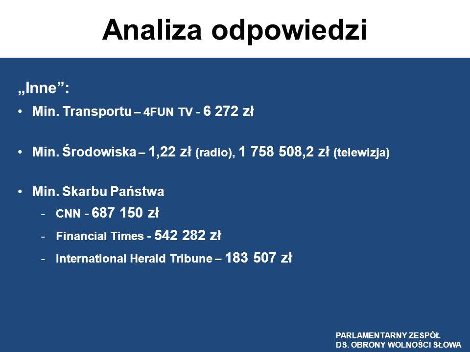 """Analiza odpowiedzi """"Inne : Min. Transportu – 4FUN TV - 6 272 zł"""