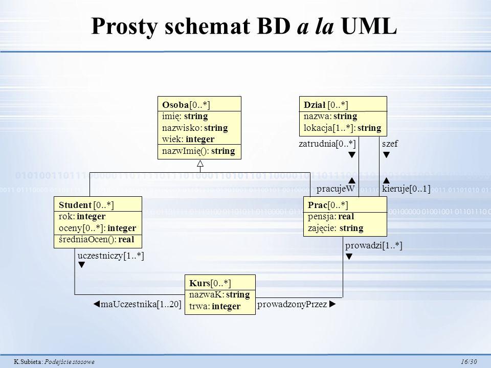 Prosty schemat BD a la UML