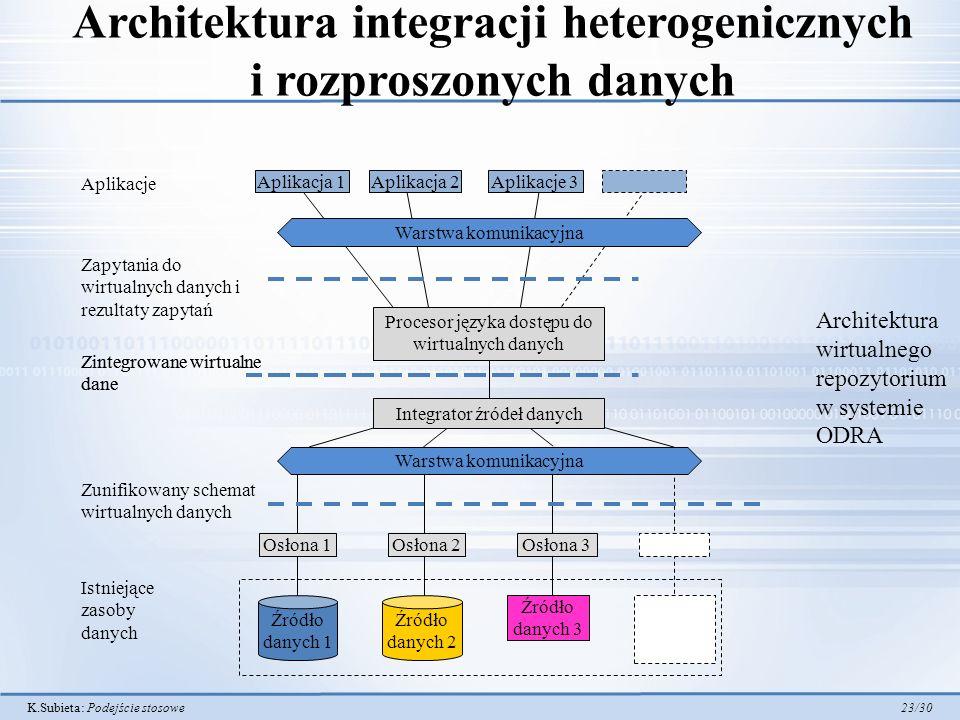 Architektura integracji heterogenicznych i rozproszonych danych
