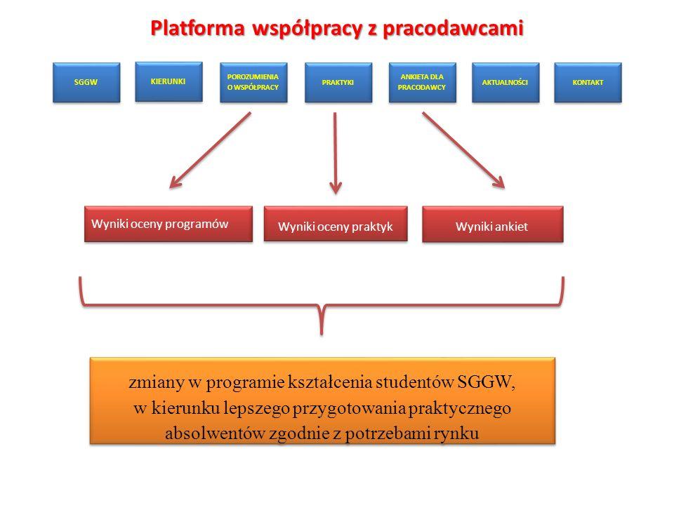 Platforma współpracy z pracodawcami