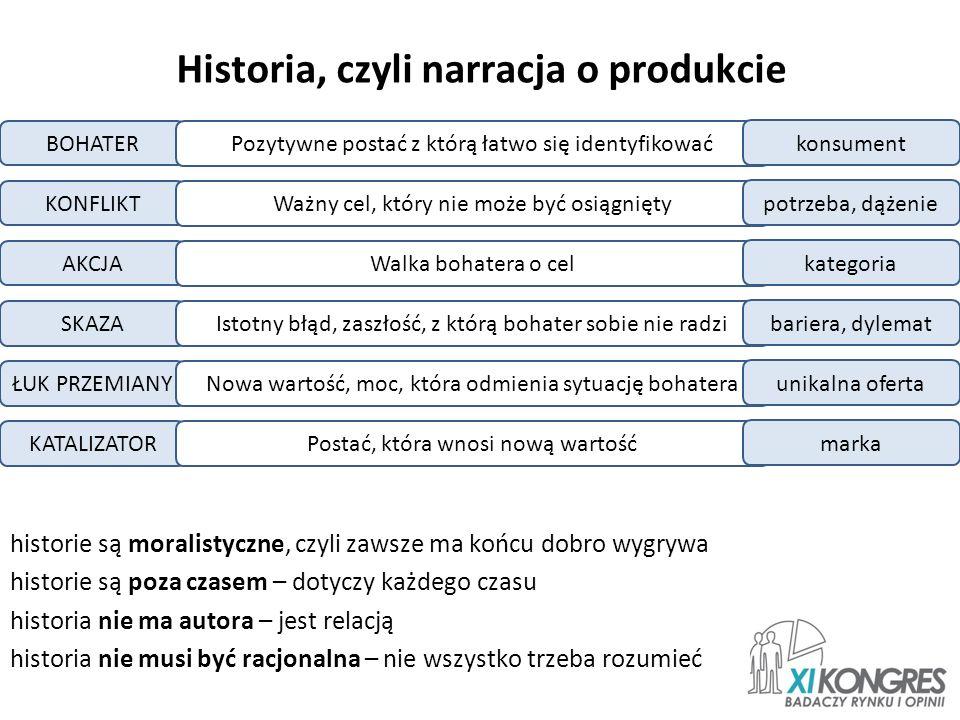 Historia, czyli narracja o produkcie