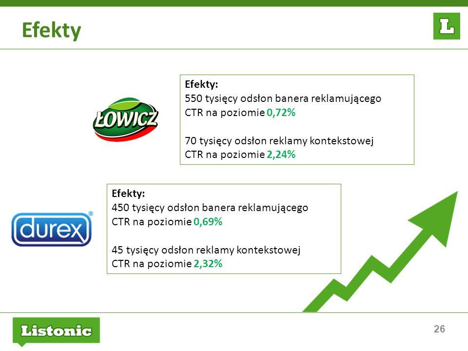 Efekty Efekty: 550 tysięcy odsłon banera reklamującego CTR na poziomie 0,72% 70 tysięcy odsłon reklamy kontekstowej CTR na poziomie 2,24%