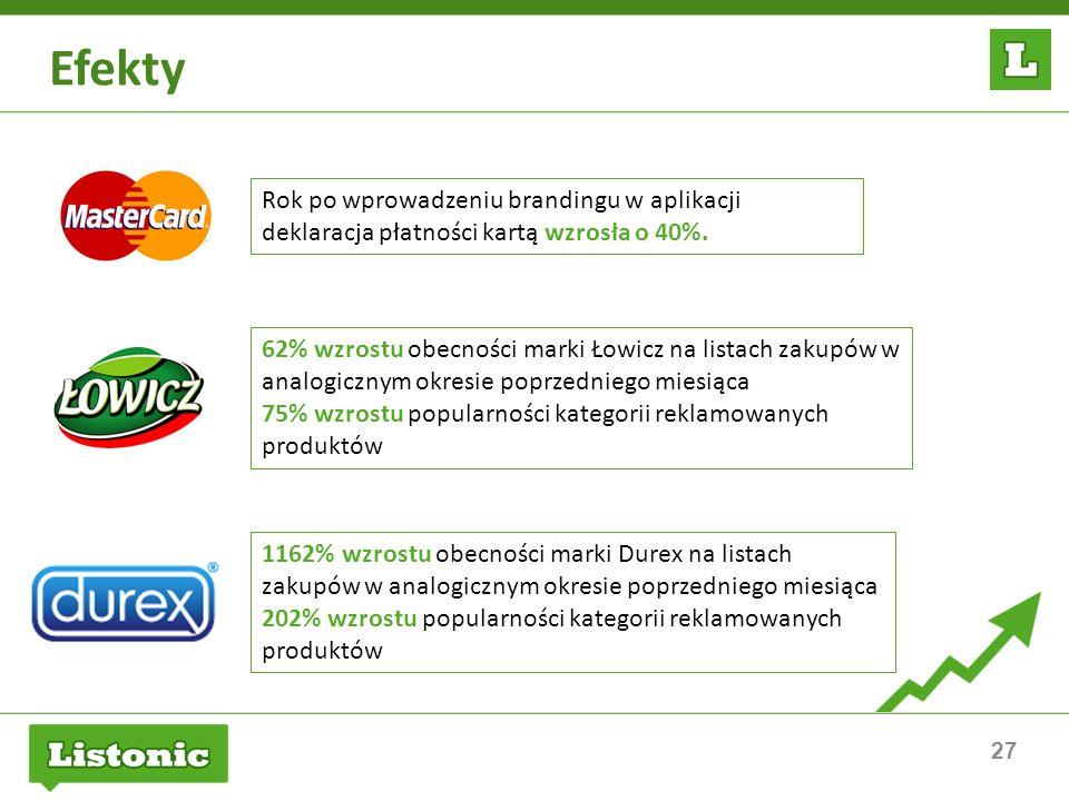 Efekty Rok po wprowadzeniu brandingu w aplikacji deklaracja płatności kartą wzrosła o 40%.