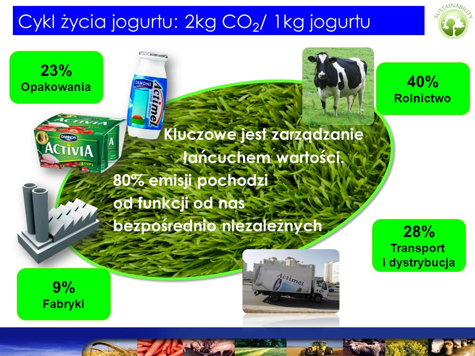 Cykl życia jogurtu: 2kg CO2/ 1kg jogurtu