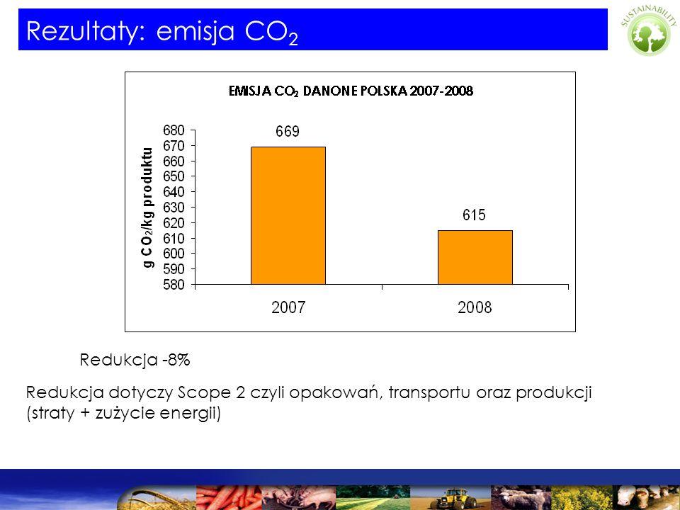Rezultaty: emisja CO2 Redukcja -8%
