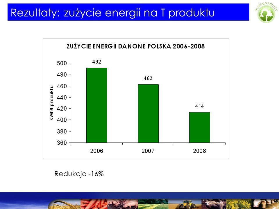 Rezultaty: zużycie energii na T produktu