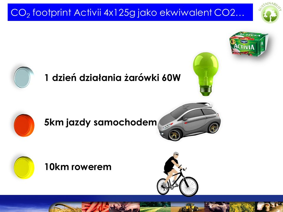 CO2 footprint Activii 4x125g jako ekwiwalent CO2…