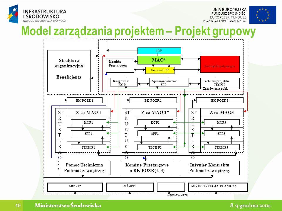 Model zarządzania projektem – Projekt grupowy