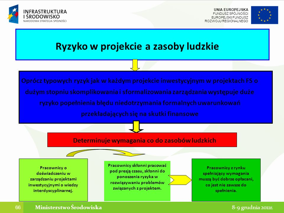 Ryzyko w projekcie a zasoby ludzkie