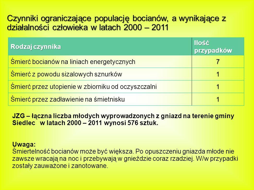 Czynniki ograniczające populację bocianów, a wynikające z działalności człowieka w latach 2000 – 2011