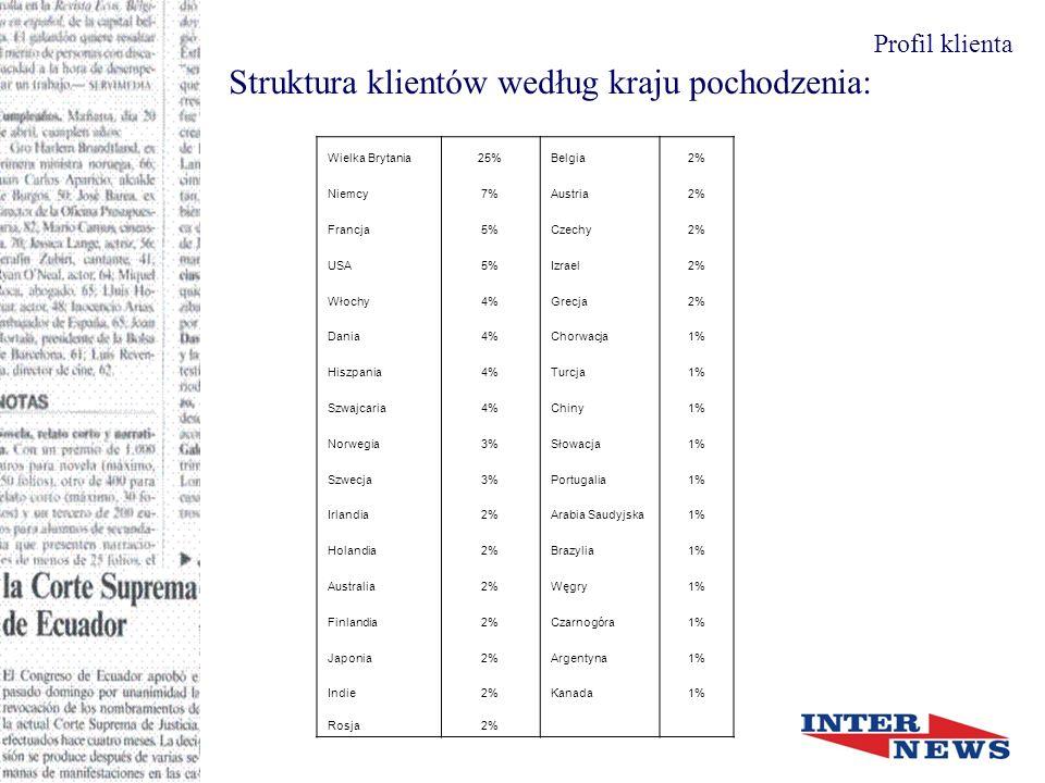 Struktura klientów według kraju pochodzenia: