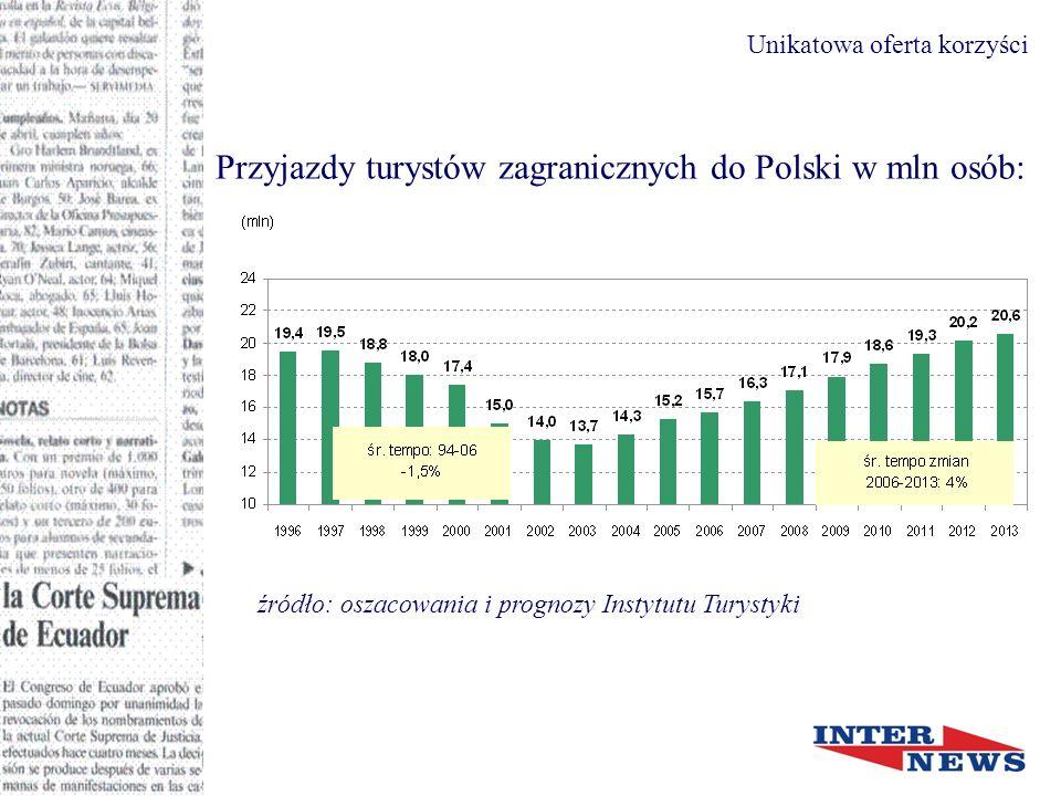 Przyjazdy turystów zagranicznych do Polski w mln osób: