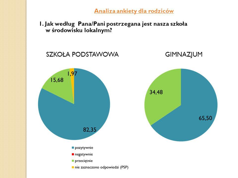 Analiza ankiety dla rodziców
