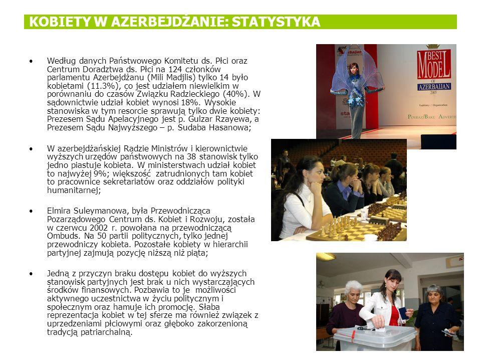 KOBIETY W AZERBEJDŻANIE: STATYSTYKA