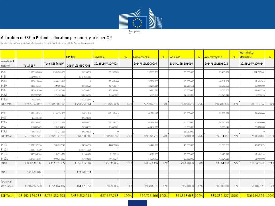 Priorytety inwestycyjne EFS
