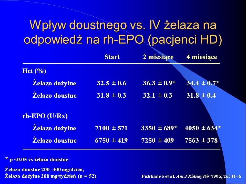 Wpływ doustnego vs. IV żelaza na odpowiedź na rh-EPO (pacjenci HD)