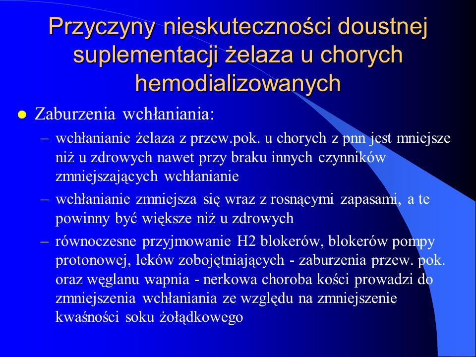 Przyczyny nieskuteczności doustnej suplementacji żelaza u chorych hemodializowanych