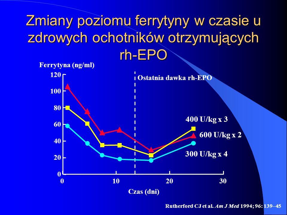 Zmiany poziomu ferrytyny w czasie u zdrowych ochotników otrzymujących rh-EPO