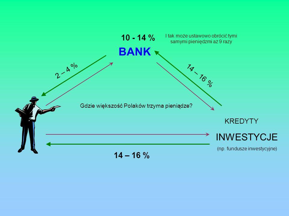 BANK INWESTYCJE 10 - 14 % 14 – 16 % 2 – 4 % 14 – 16 % KREDYTY